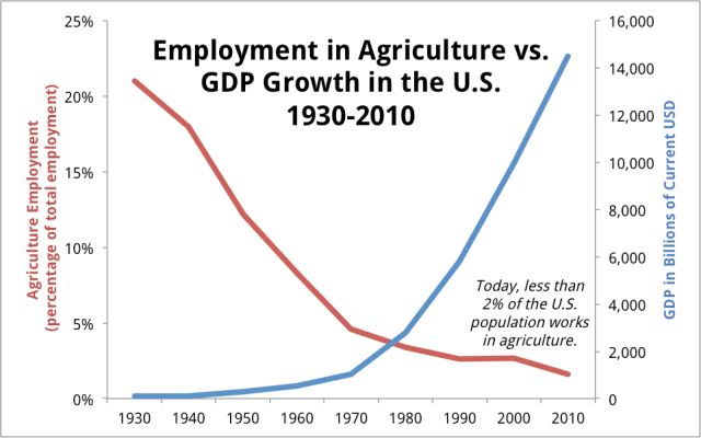 Employment-vs-GDP Agriculture